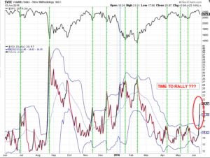 VIX Bollinger Band Rally